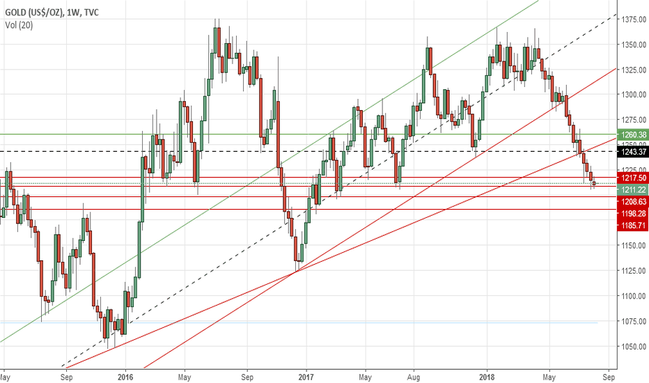 GOLD: Gold's weekly outlook: Aug 13-17