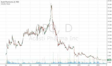 APO: Acasti's stocks