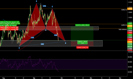 EURUSD: bullish bat setup