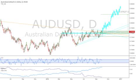 AUDUSD: AUDUSD: Huge breakout, similar to copper and iron ore