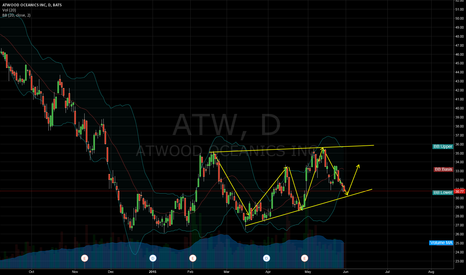 ATW: ATW is short term buy