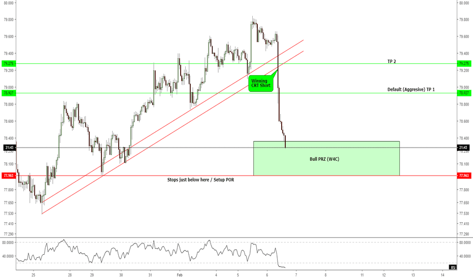 AUDJPY: H1 - An opportunity to long while W4C...