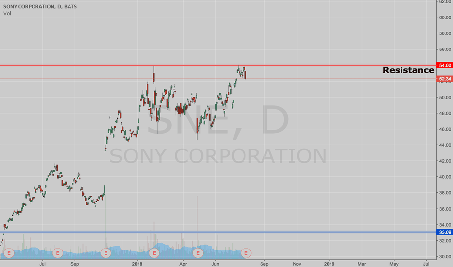 SNE: Can Sony Beat Their Resistance Line?