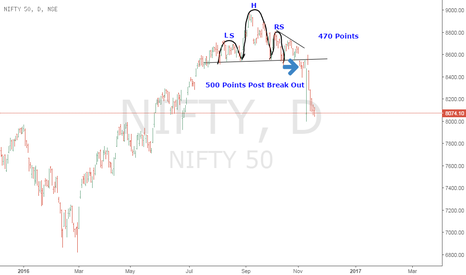 NIFTY: Head & Shoulder