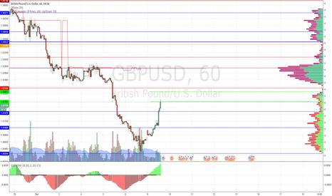 GBPUSD: продажа GBP/USD