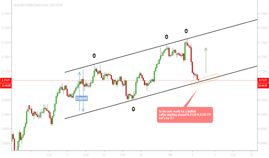 AUDCHF: AUDCHF - I am now long on AUDCHF...