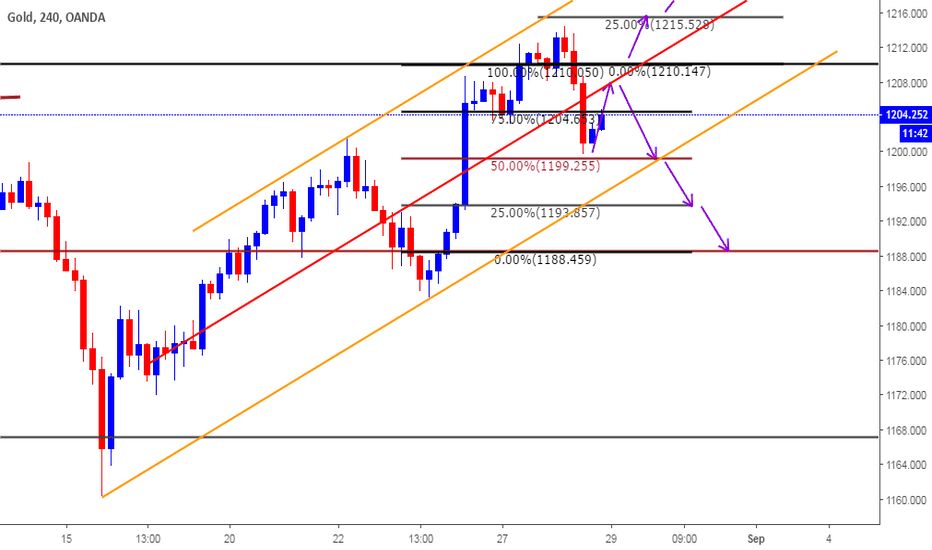 XAUUSD: Intraday Plan based on Clone Levels for Aug 29th 2018