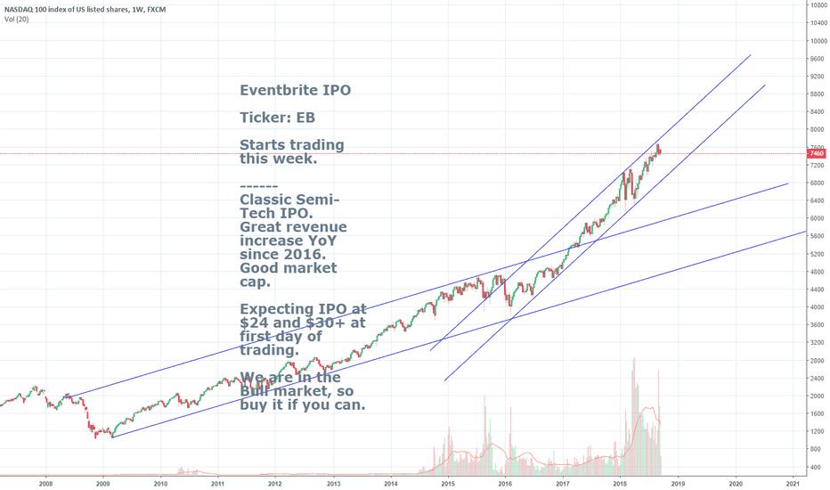 NAS100: Eventbrite IPO ($EB)