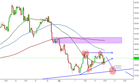 GBPJPY: GBPJPY still time for a short position