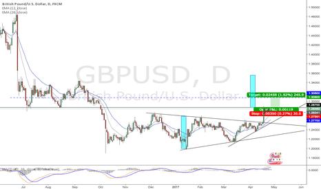 GBPUSD: GBP/USD [D] : Long