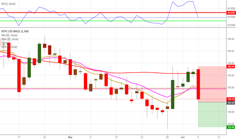 NTPC: SELL