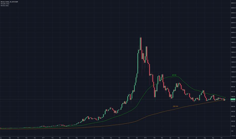 BTCUSD: Bitcoin Daily Update (day 230)