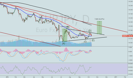 EURJPY: EURJPY. Possible triangle completion