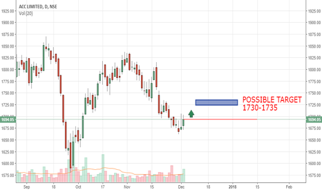 ACC: SMALL REVERSAL