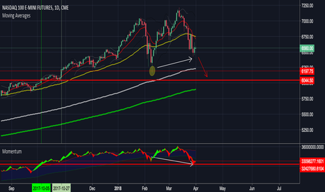 NQ1!: NQ - more selloff incoming... bearish volume divergence