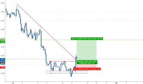 USDCAD: Ready for a LONG