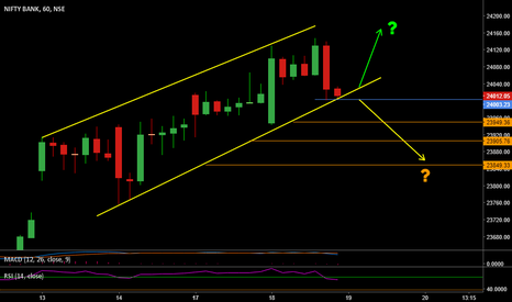 BANKNIFTY: Will it Make or Break the Ascending Channel on Bank Nifty