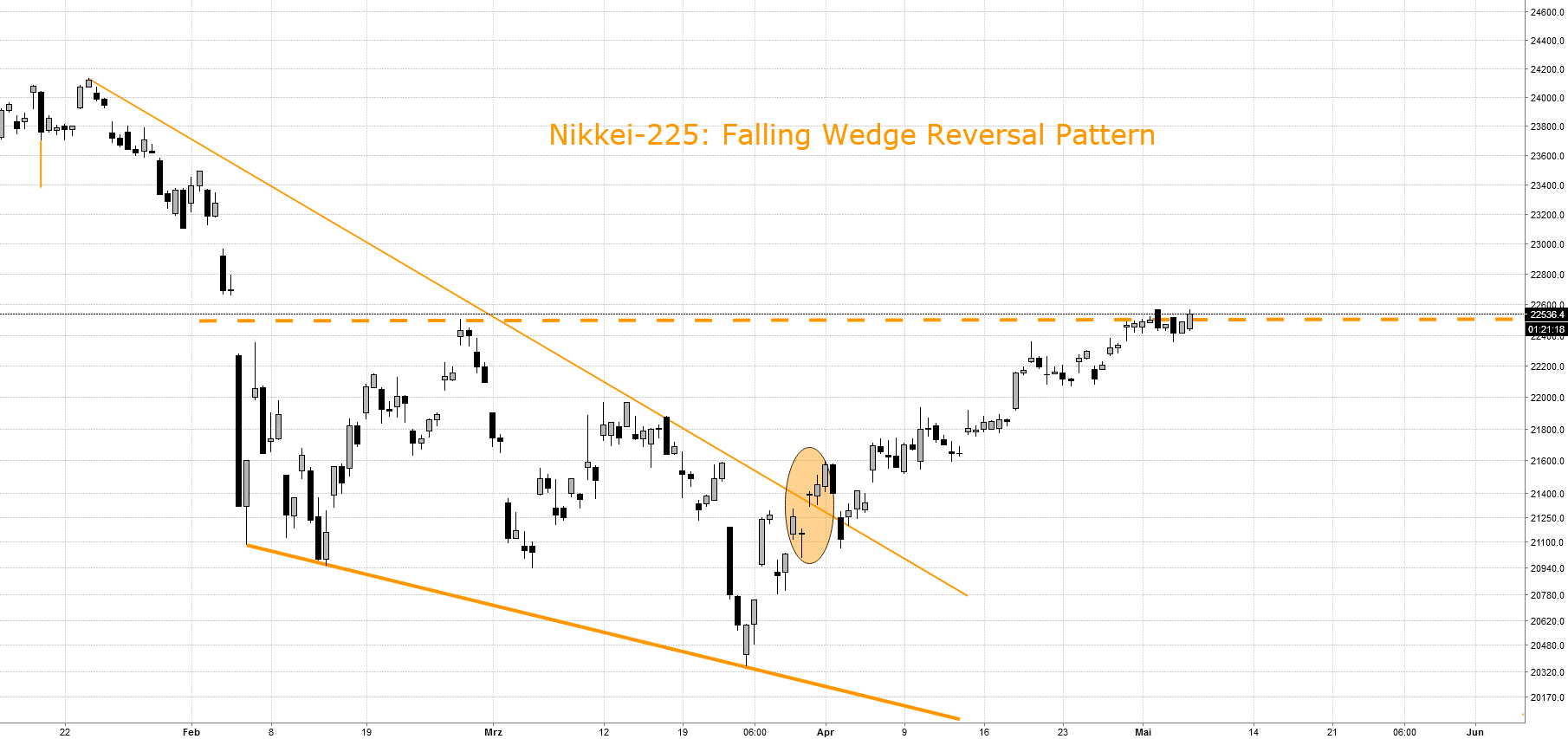 NIKKEI-225-INDEX: Falling Wedge Reversal Pattern. Kursziel 24,2k