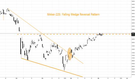 NI225: NIKKEI-225-INDEX: Falling Wedge Reversal Pattern. Kursziel 24,2k