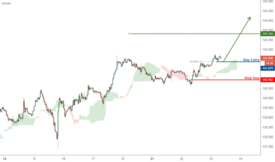 GBPJPY: Possible trend shift in GBPJPY – going long