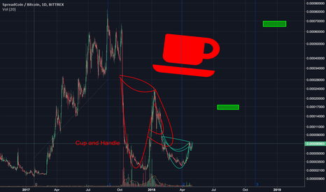 SPRBTC: Spreadcoin, Two for Tea? HUGE Cup and Handle!