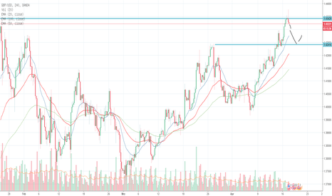 GBPUSD: GBP/USD - Short bei 1.4335 nach Fehlausbruch