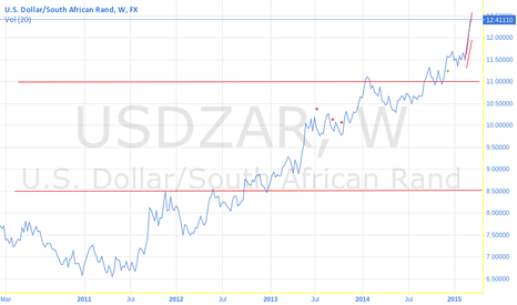 USDZAR: Thoughts on the ZAR - USDZAR - When is the correction?