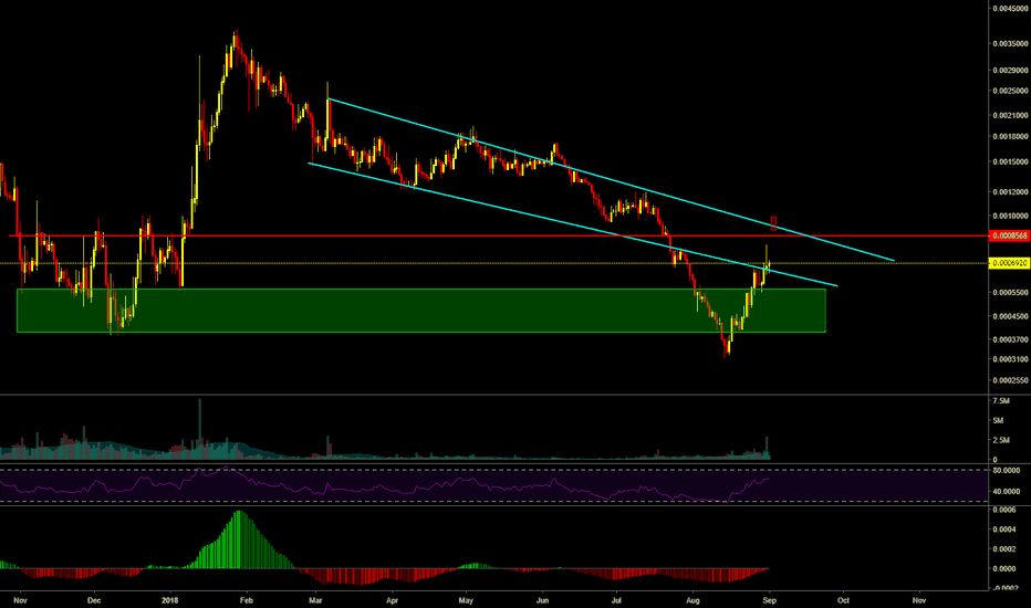 WTCBTC: Short term play for $WTC ABC could turn into 1-5