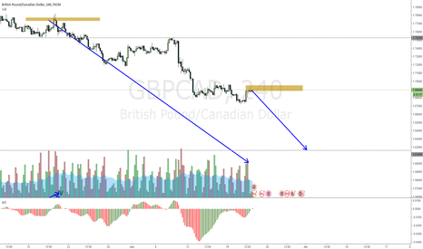 GBPCAD: GBPCAD very strong resistance