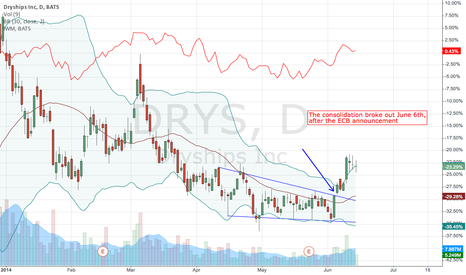 DRYS: DRYS breaks out after consolidation, after ECB announcement