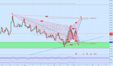 AUDUSD: Two potential BATS on AUDUSD