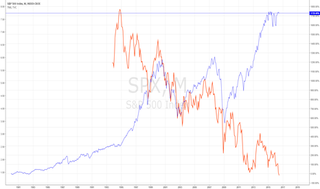 SPX: S&P and 10-year treasury yield