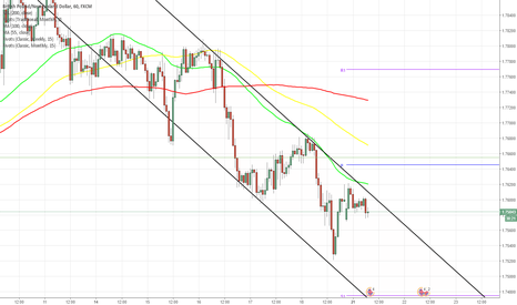 GBPNZD: GBP/NZD 1H Chart: Channel Down