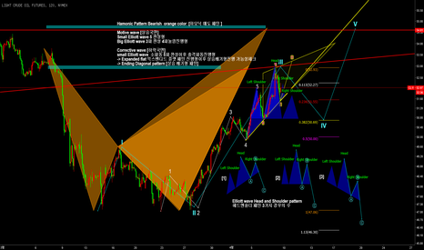 CL1!: CL! / USOIL / Hamonic pattern & Head and Shoulder [매도관점]