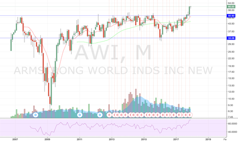 AWI: New ATH on Significant Break