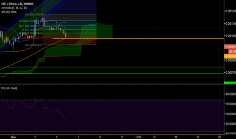 ONTBTC: ONT about to touch important support level