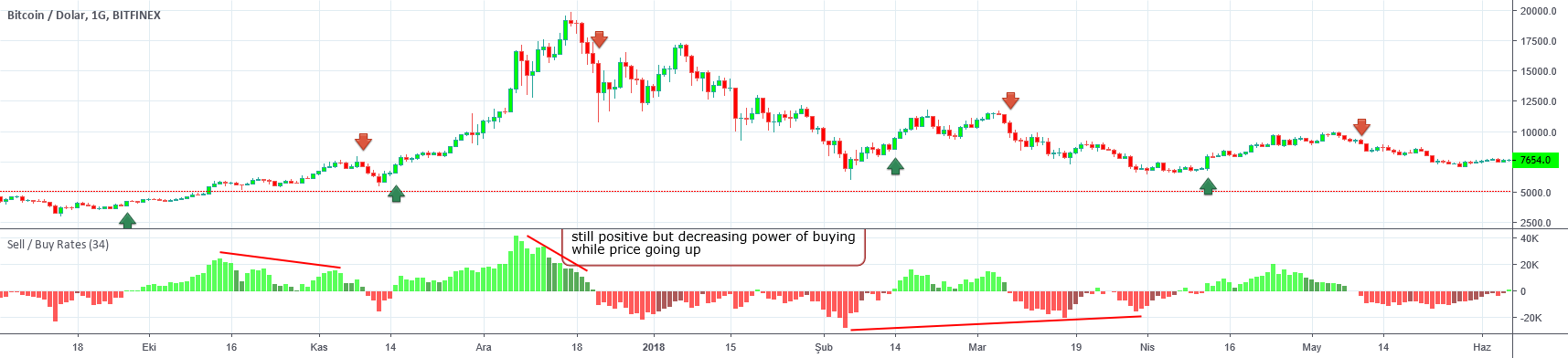 Sell / Buy Rates — Indicator by LonesomeTheBlue — TradingView