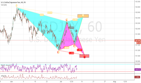 USDJPY: Watch for completion either one