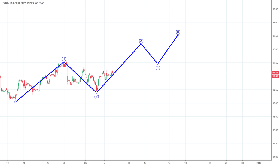 DXY: Wave Long the Dollar!