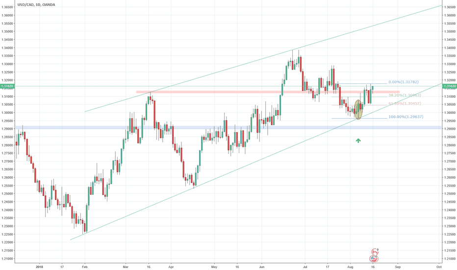 USDCAD: Long with bullish engulfing bar within channel