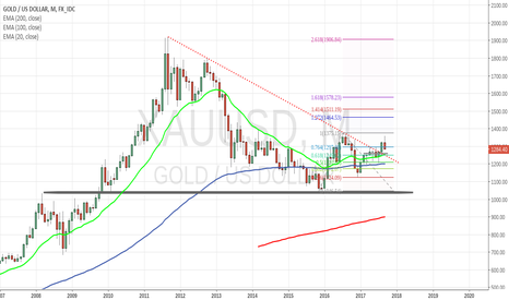XAUUSD: BUY and HOLD Strategy for GOLD - Monthly chart