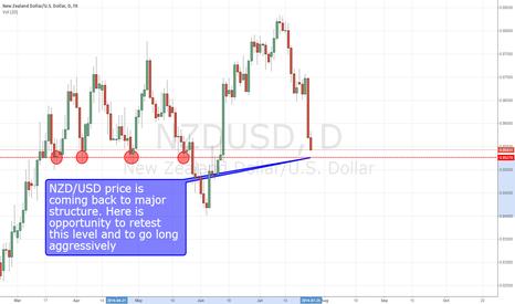 NZDUSD: NZD/USD long on major structure