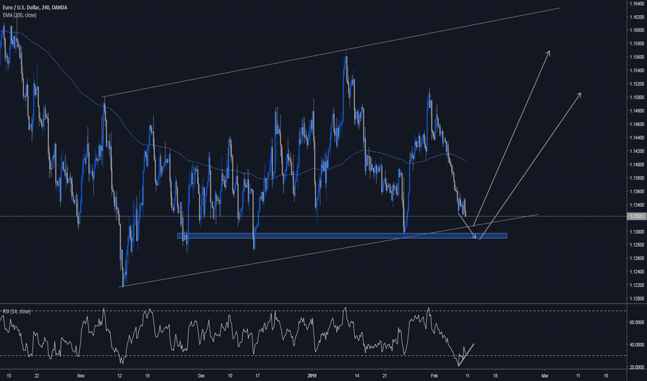 EURUSD: Still Waiting for potential playout on EUR/USD