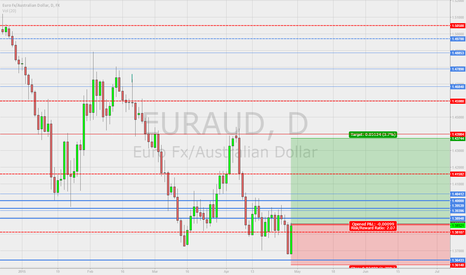 EURAUD: long on eur aud ?