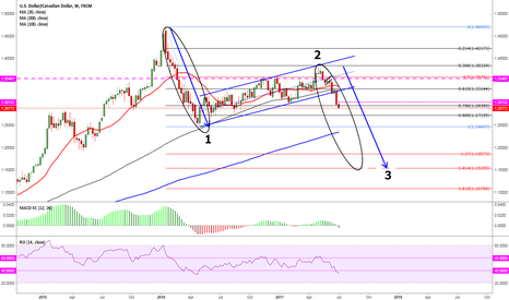 USDCAD: wait for small correction to sell