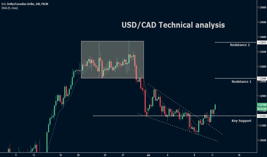USDCAD: USD/CAD Techncial analysis