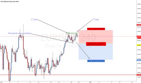 EURGBP: EUR/GBP com Provável topo Duplo