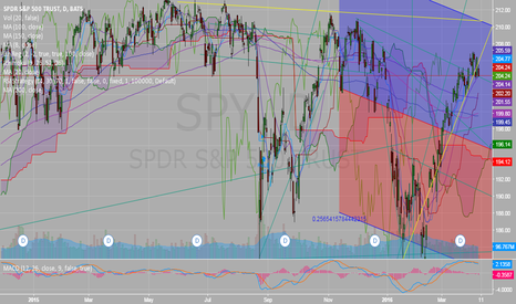 SPY: spy chart