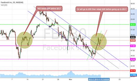 FB: $ FB Update chart 11/15/2013