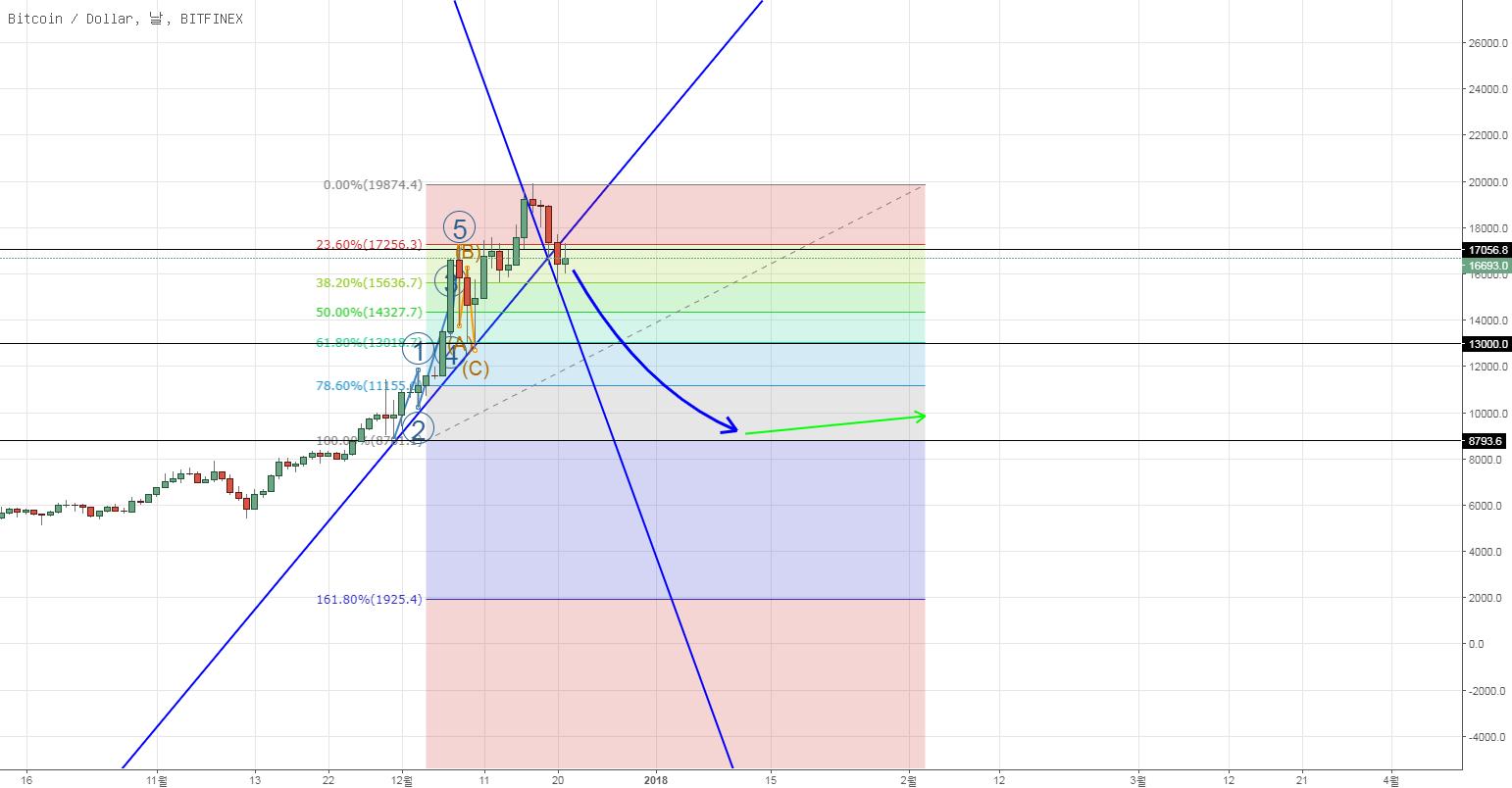 BTC/USD의 계절